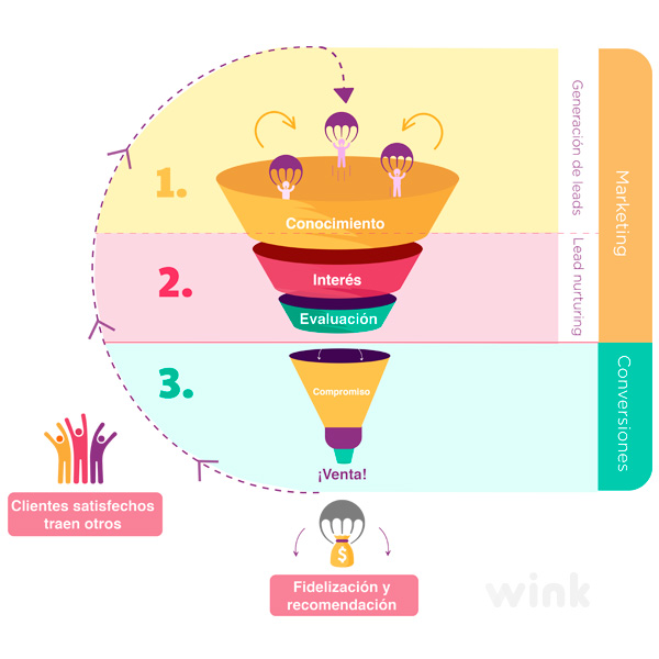 fases marketing funnel